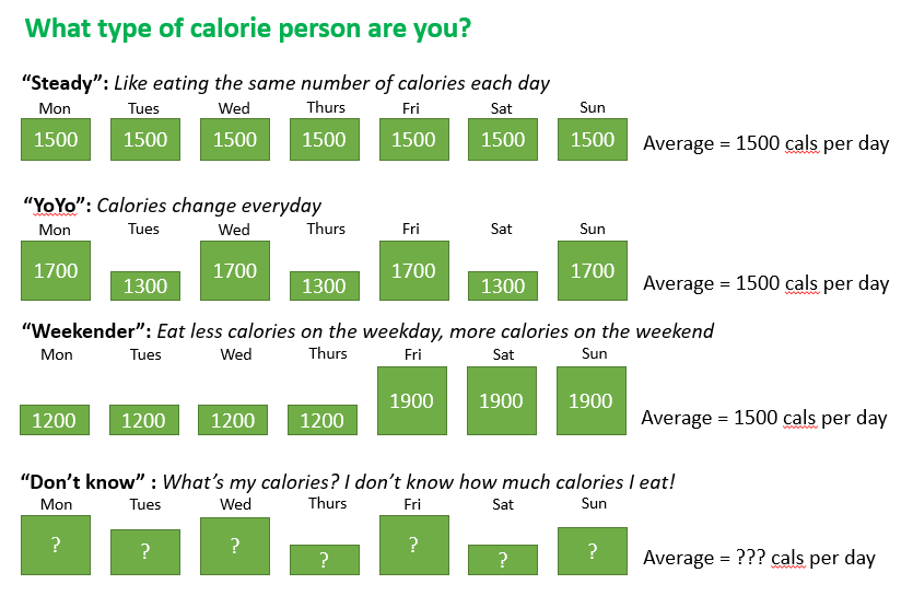 Calorie type and personal training